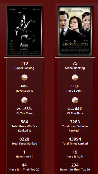the artist vs the king's speech